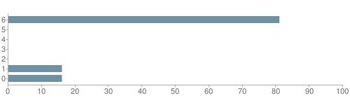Chart?cht=bhs&chs=500x140&chbh=10&chco=6f92a3&chxt=x,y&chd=t:81,0,0,0,0,16,16&chm=t+81%,333333,0,0,10|t+0%,333333,0,1,10|t+0%,333333,0,2,10|t+0%,333333,0,3,10|t+0%,333333,0,4,10|t+16%,333333,0,5,10|t+16%,333333,0,6,10&chxl=1:|other|indian|hawaiian|asian|hispanic|black|white